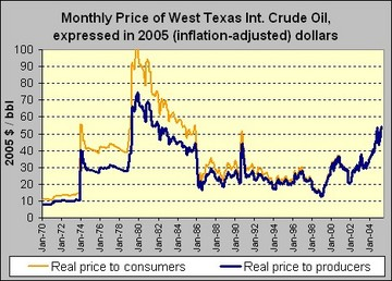 Real_oil_prices2_2
